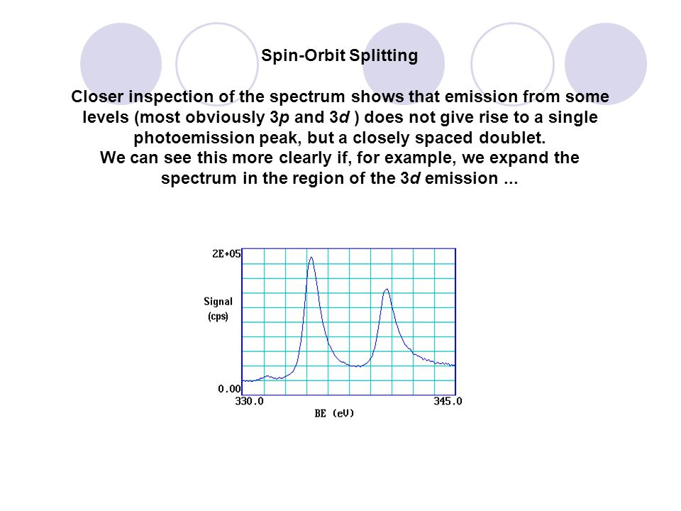 Spin-Orbit Splitting Closer inspection of the spectrum shows that emission from some levels (most obviously 3p and 3d ) does not give rise to a single