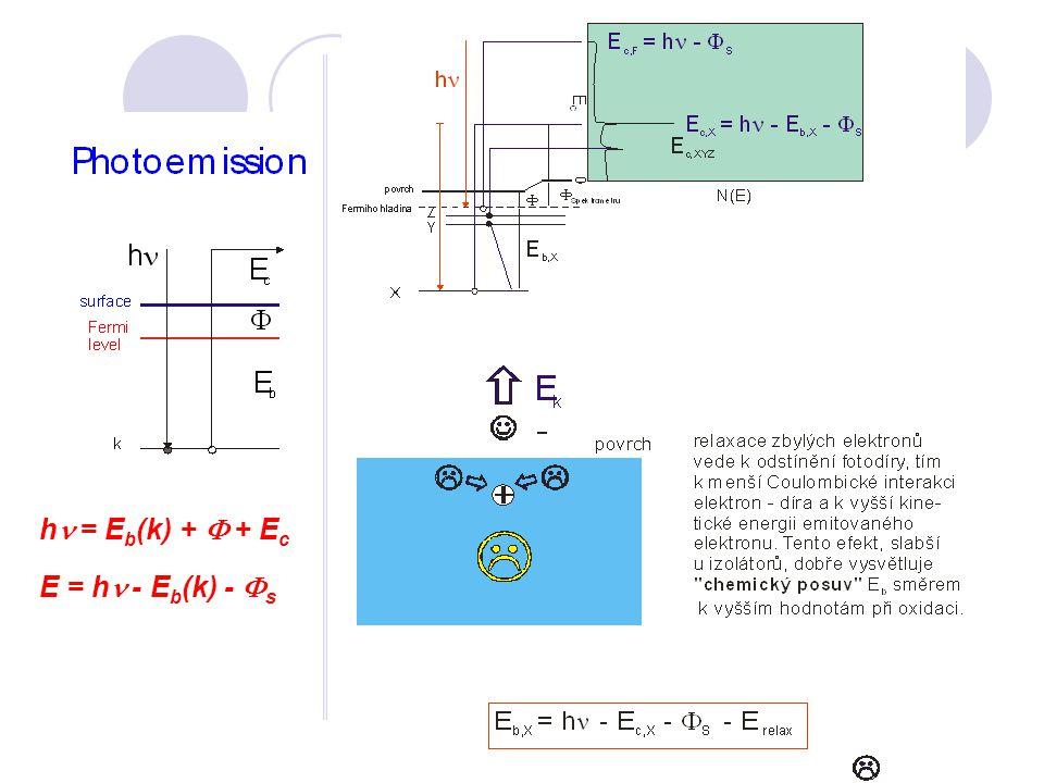 hn = E b (k) + F + E c E = hn - E b (k) - F s