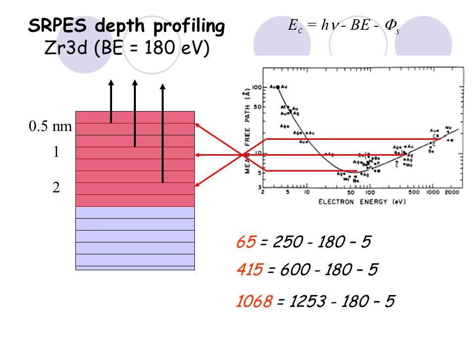 E c = h - BE -  s 1068 = 1253 - 180 – 5 415 = 600 - 180 – 5 65 = 250 - 180 – 5 0.5 nm SRPES depth profiling Zr3d (BE = 180 eV) 1 2