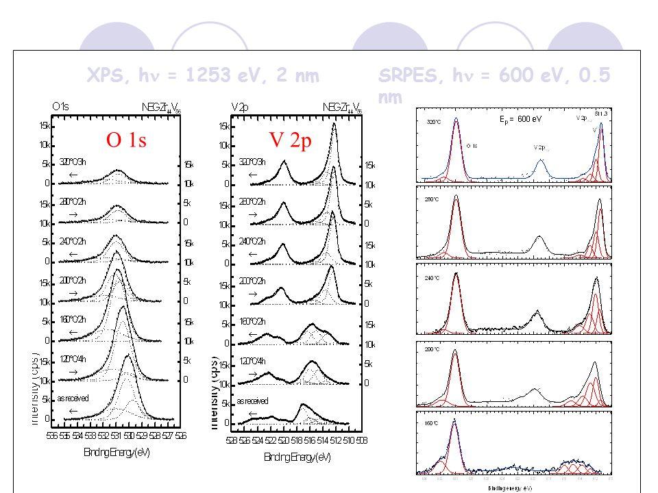 XPS, h = 1253 eV, 2 nm O 1sV 2p SRPES, h = 600 eV, 0.5 nm