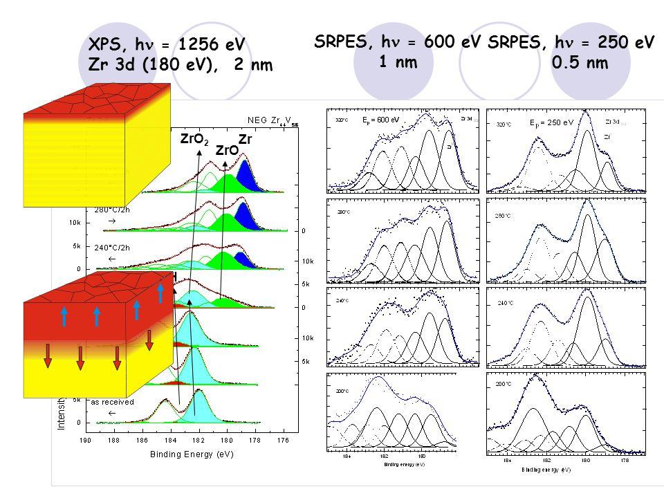 Zr ZrO ZrO 2 ZrOH XPS, h = 1256 eV Zr 3d (180 eV), 2 nm SRPES, h = 600 eV 1 nm SRPES, h = 250 eV 0.5 nm
