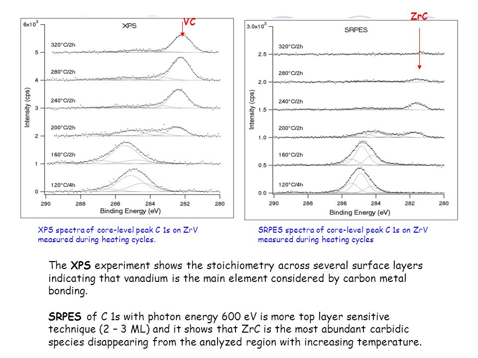 XPS spectra of core-level peak C 1s on ZrV measured during heating cycles. SRPES spectra of core-level peak C 1s on ZrV measured during heating cycles