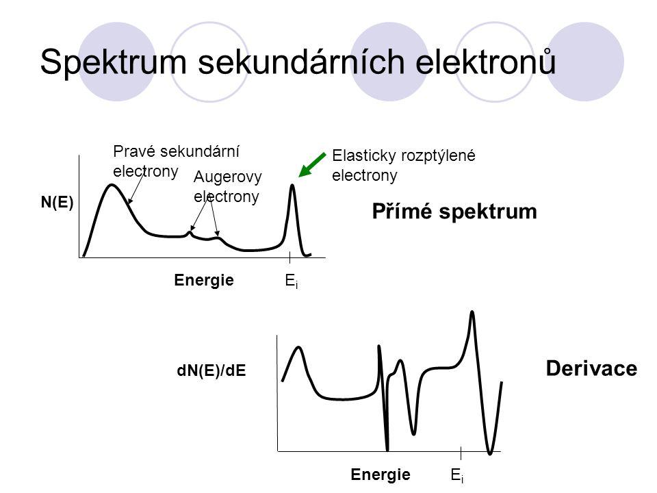 Spektrum sekundárních elektronů EnergieEiEi Derivace Přímé spektrum Pravé sekundární electrony Elasticky rozptýlené electrony Augerovy electrony Energ