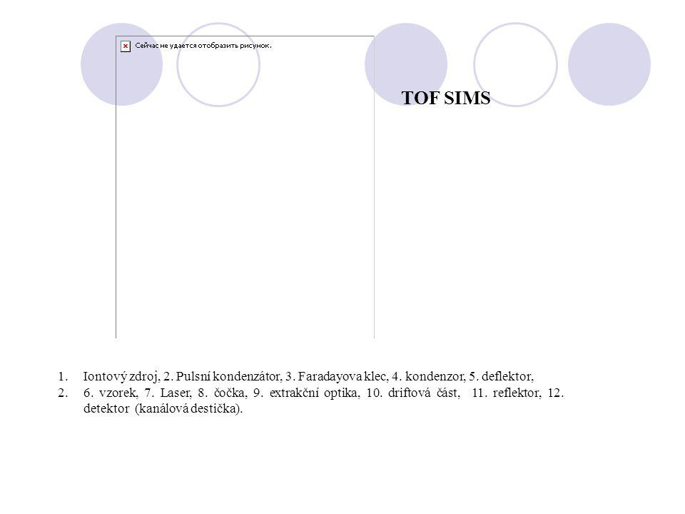TOF SIMS 1.Iontový zdroj, 2. Pulsní kondenzátor, 3. Faradayova klec, 4. kondenzor, 5. deflektor, 2.6. vzorek, 7. Laser, 8. čočka, 9. extrakční optika,