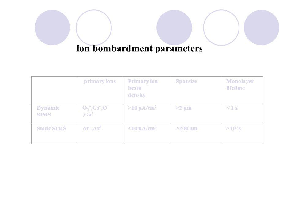 primary ionsPrimary ion beam density Spot sizeMonolayer lifetime Dynamic SIMS O 2 +,Cs +,O -,Ga + >10 μA/cm 2 >2 μm< 1 s Static SIMSAr +,Ar 0 <10 nA/cm 2 >200 μm>10 3 s Ion bombardment parameters