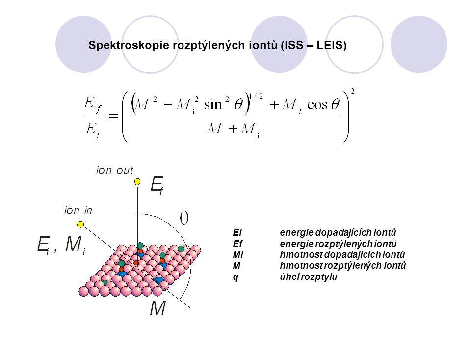 Ei energie dopadajících iontů Efenergie rozptýlených iontů Mihmotnost dopadajících iontů Mhmotnost rozptýlených iontů qúhel rozptylu Spektroskopie roz