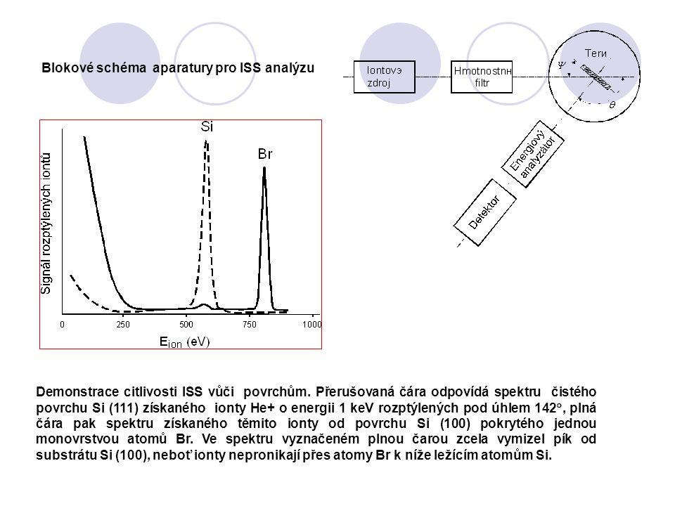 Blokové schéma aparatury pro ISS analýzu Demonstrace citlivosti ISS vůči povrchům. Přerušovaná čára odpovídá spektru čistého povrchu Si (111) získanéh