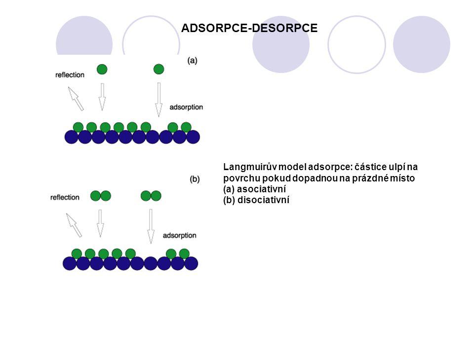 Langmuirův model adsorpce: částice ulpí na povrchu pokud dopadnou na prázdné místo (a) asociativní (b) disociativní ADSORPCE-DESORPCE