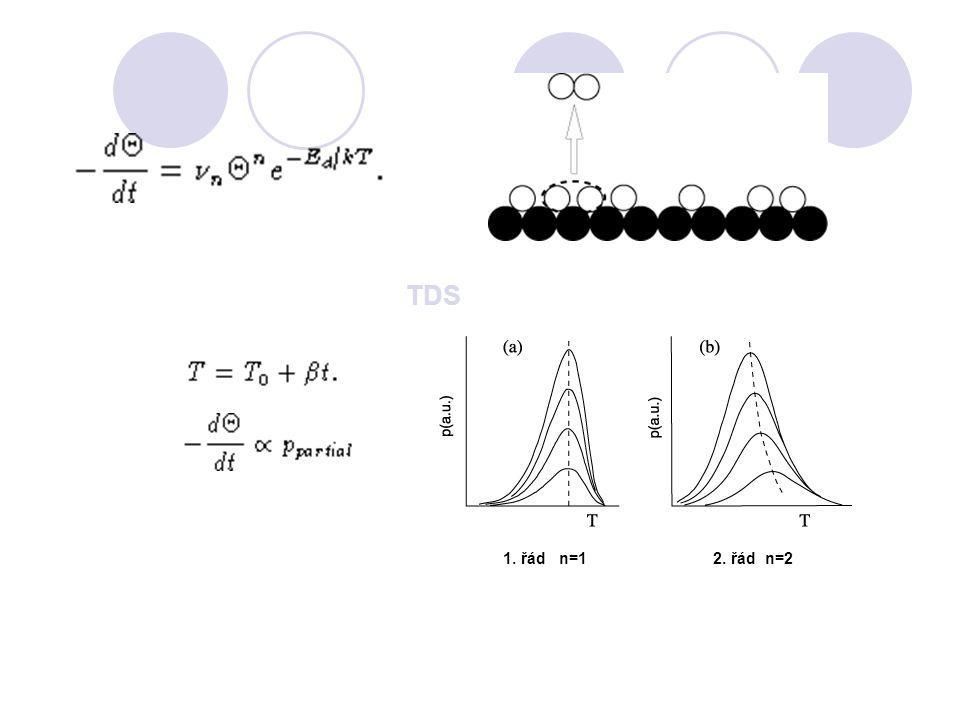 TDS 1. řád n=1 2. řád n=2