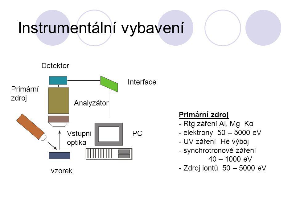 Instrumentální vybavení vzorek Primární zdroj Vstupní optika Analyzátor Detektor Interface PC Primární zdroj - Rtg záření Al, Mg Kα - elektrony 50 – 5