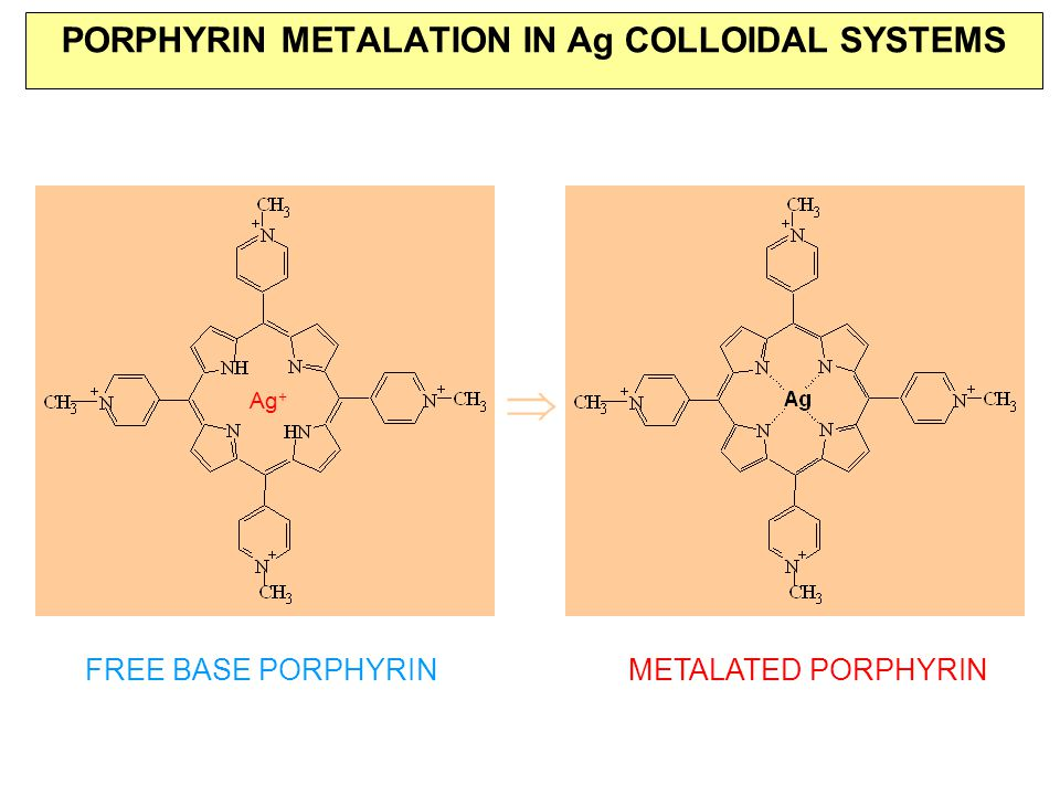 PORPHYRIN METALATION IN Ag COLLOIDAL SYSTEMS  FREE BASE PORPHYRINMETALATED PORPHYRIN 5, 10, 15, 20-tetrakis(1-methyl-4-pyridyl) porphyrin (H 2 TMPyP) Ag +