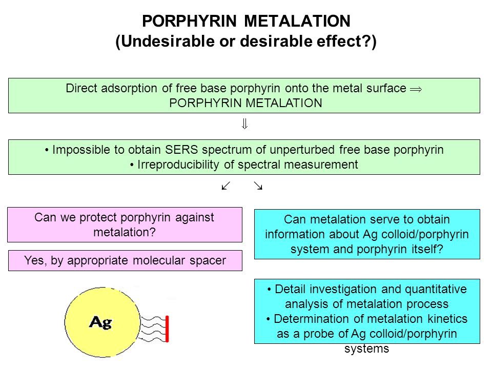 PORPHYRIN METALATION (Undesirable or desirable effect?) Direct adsorption of free base porphyrin onto the metal surface  PORPHYRIN METALATION Impossi