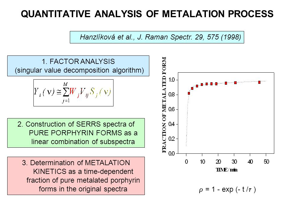 QUANTITATIVE ANALYSIS OF METALATION PROCESS 3. Determination of METALATION KINETICS as a time-dependent fraction of pure metalated porphyrin forms in