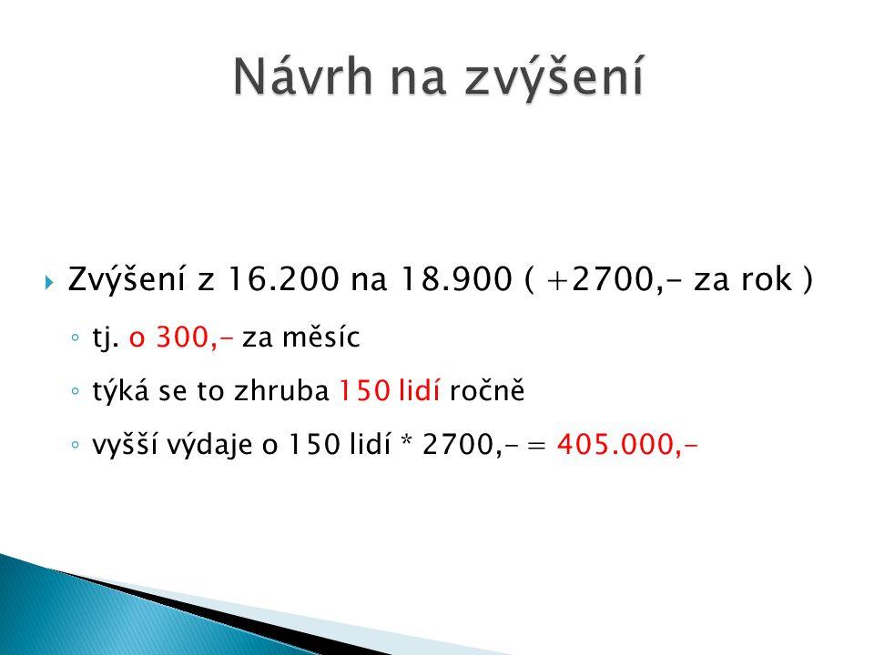  Zvýšení z 16.200 na 18.900 ( +2700,- za rok ) ◦ tj.