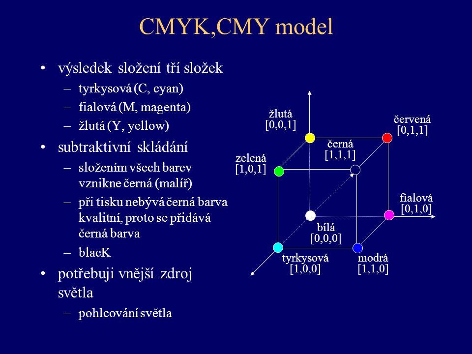 CMYK,CMY model výsledek složení tří složek –tyrkysová (C, cyan) –fialová (M, magenta) –žlutá (Y, yellow) subtraktivní skládání –složením všech barev v