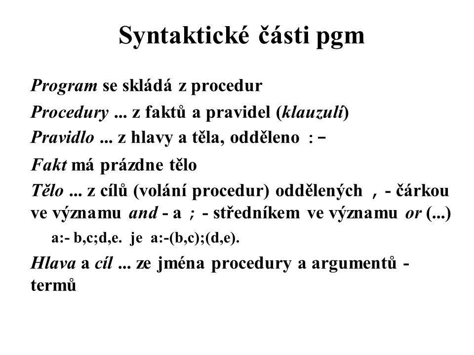 Syntaktické části pgm Program se skládá z procedur Procedury... z faktů a pravidel (klauzulí) Pravidlo... z hlavy a těla, odděleno :- Fakt má prázdne
