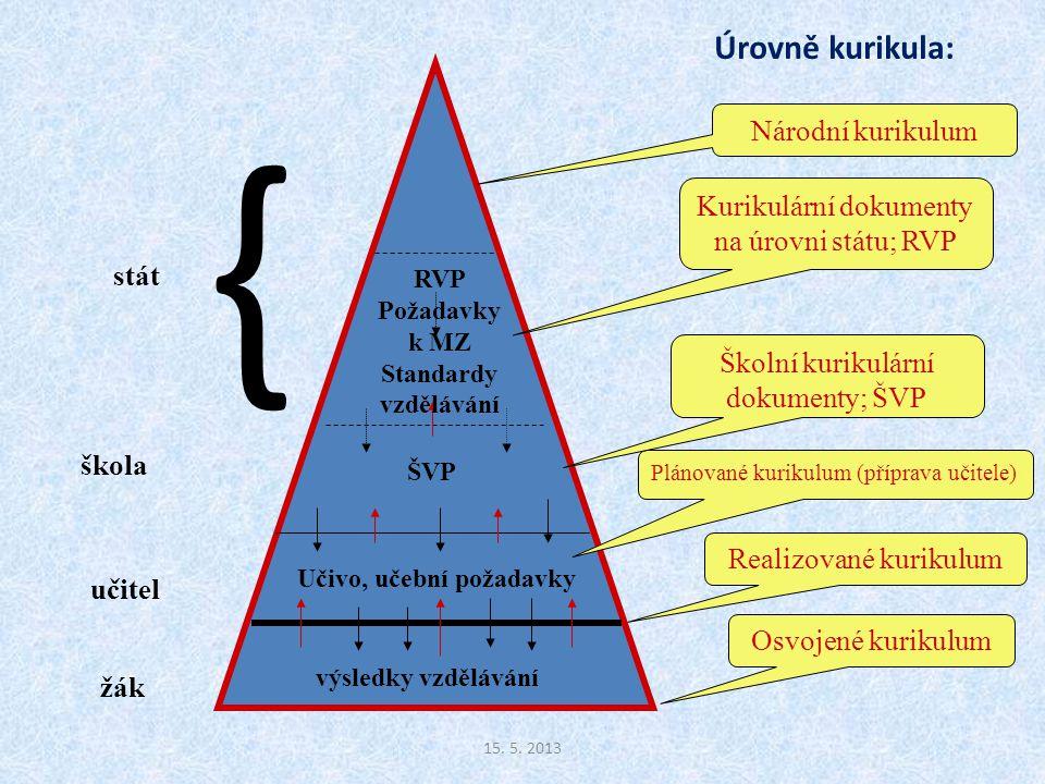 Národní kurikulum Kurikulární dokumenty na úrovni státu; RVP Plánované kurikulum (příprava učitele) RVP Požadavky k MZ Standardy vzdělávání učitel žák