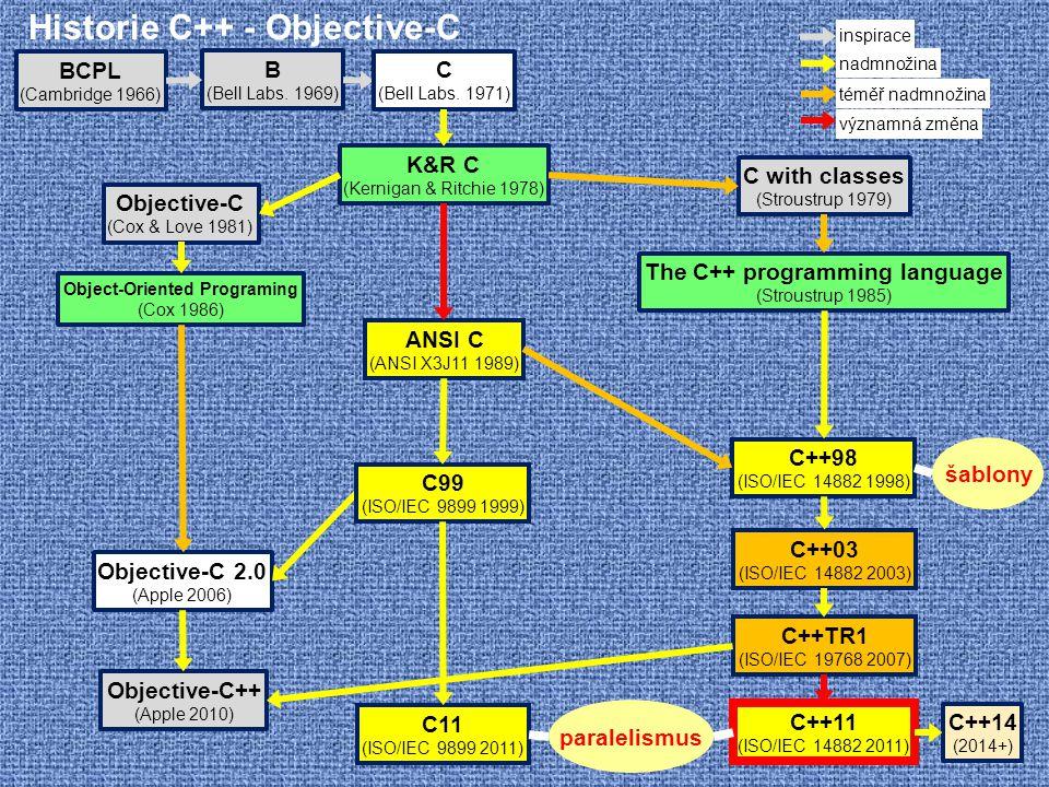Historie C++ - Objective-C B (Bell Labs. 1969) BCPL (Cambridge 1966) C with classes (Stroustrup 1979) The C++ programming language (Stroustrup 1985) C