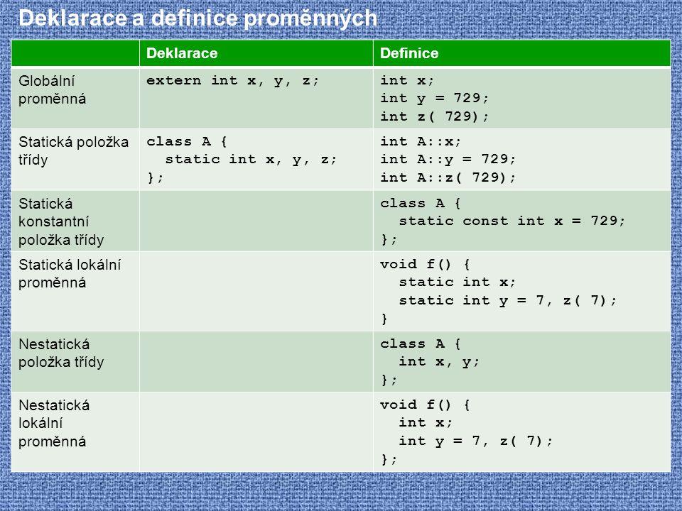 Deklarace a definice proměnných DeklaraceDefinice Globální proměnná extern int x, y, z;int x; int y = 729; int z( 729); Statická položka třídy class A