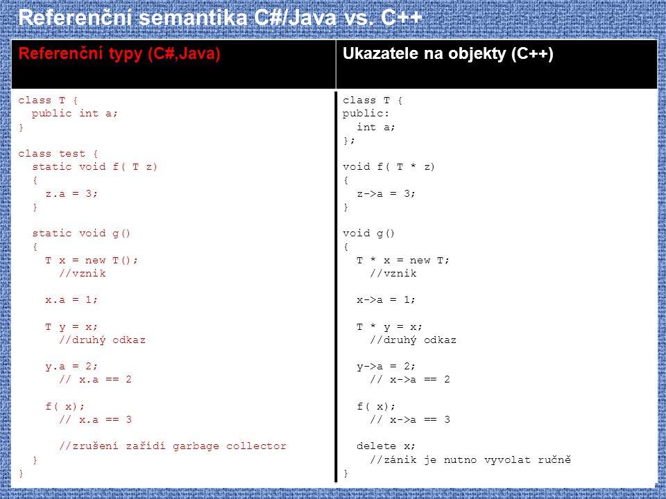 Referenční semantika C#/Java vs. C++ Referenční typy (C#,Java)Ukazatele na objekty (C++) class T { public int a; } class test { static void f( T z) {