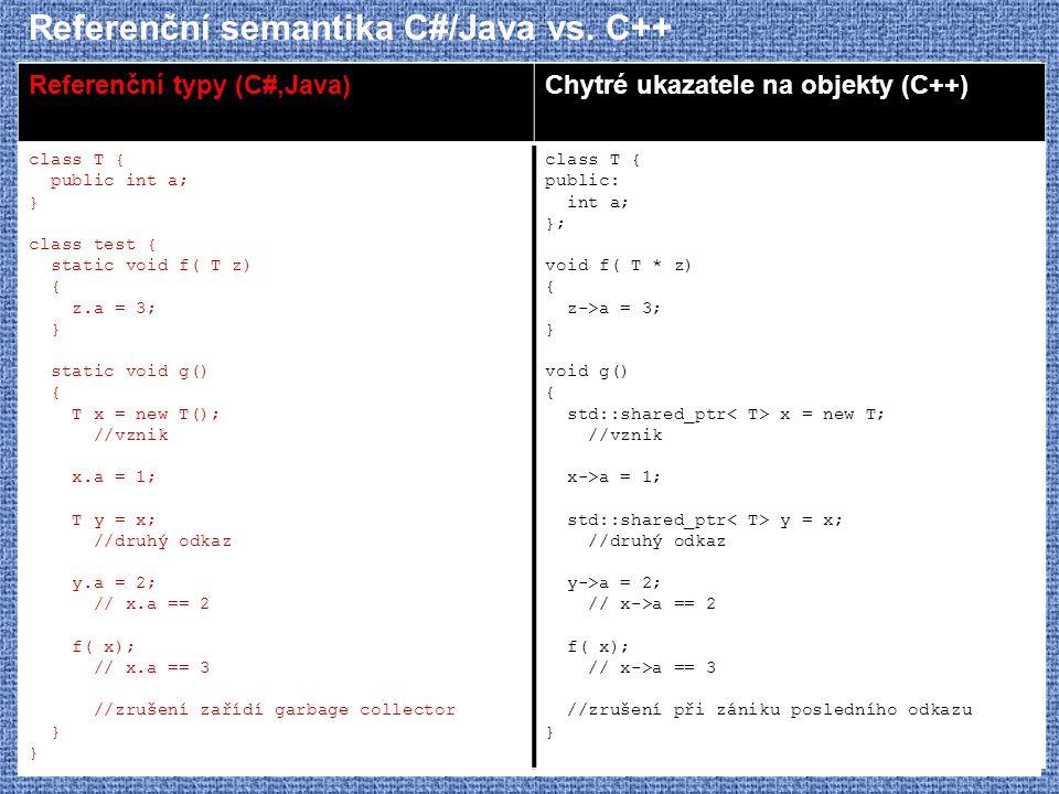Referenční semantika C#/Java vs. C++ Referenční typy (C#,Java)Chytré ukazatele na objekty (C++) class T { public int a; } class test { static void f(