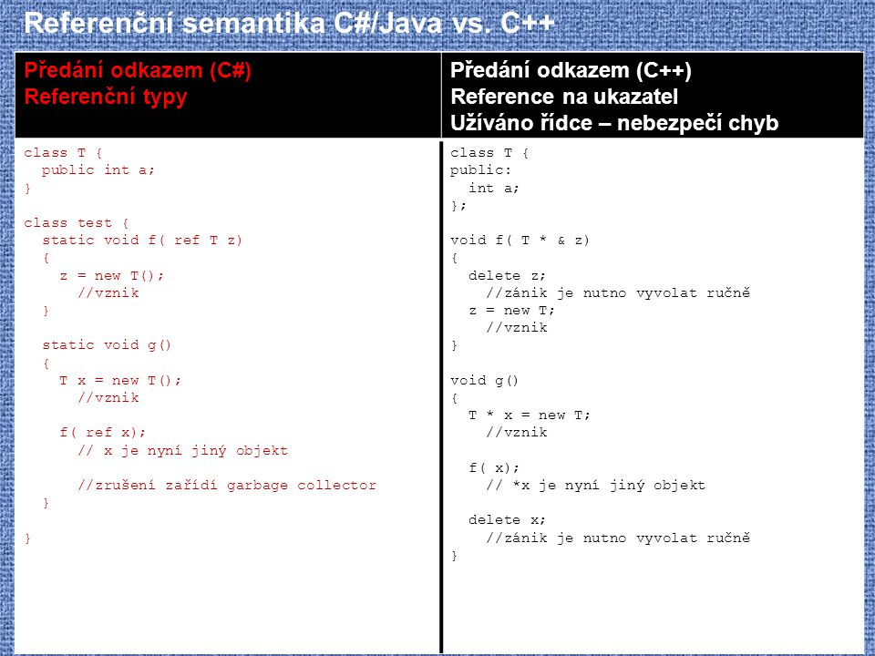 Referenční semantika C#/Java vs. C++ Předání odkazem (C#) Referenční typy Předání odkazem (C++) Reference na ukazatel Užíváno řídce – nebezpečí chyb c