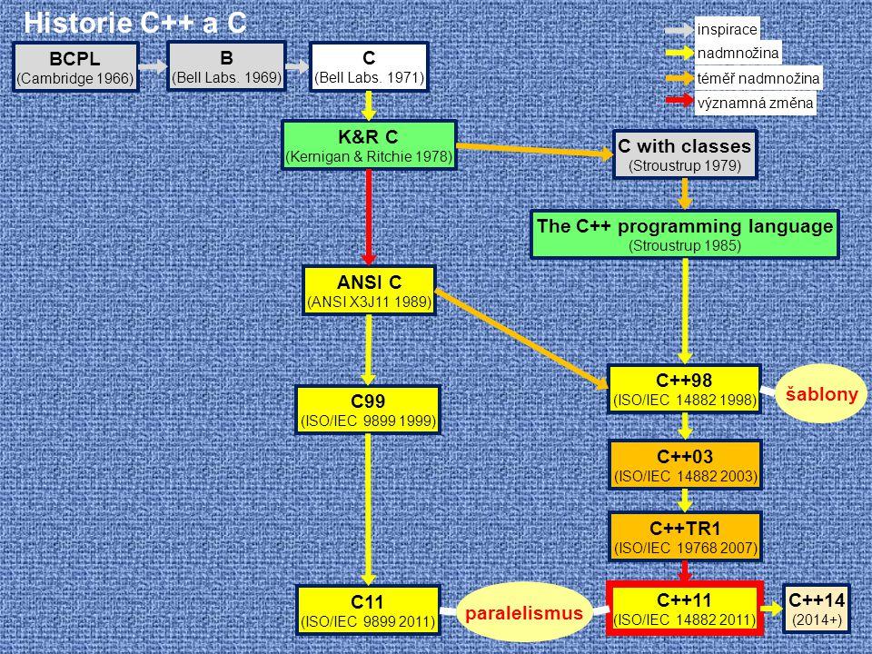 Historie C++ a C B (Bell Labs. 1969) BCPL (Cambridge 1966) C with classes (Stroustrup 1979) The C++ programming language (Stroustrup 1985) C++98 (ISO/