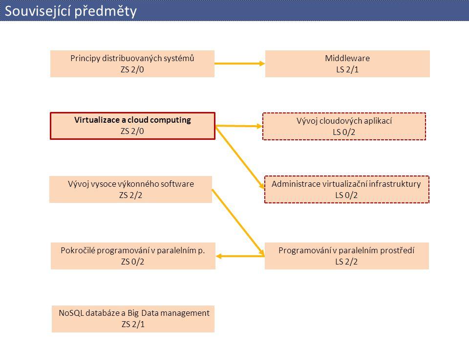 Programování v paralelním prostředí LS 2/2 Vývoj vysoce výkonného software ZS 2/2 Principy distribuovaných systémů ZS 2/0 Virtualizace a cloud computi