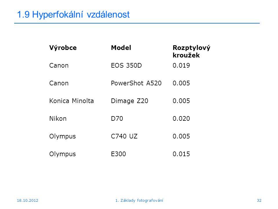 18.10.20121. Základy fotografování32 1.9 Hyperfokální vzdálenost VýrobceModelRozptylový kroužek CanonEOS 350D0.019 CanonPowerShot A5200.005 Konica Min