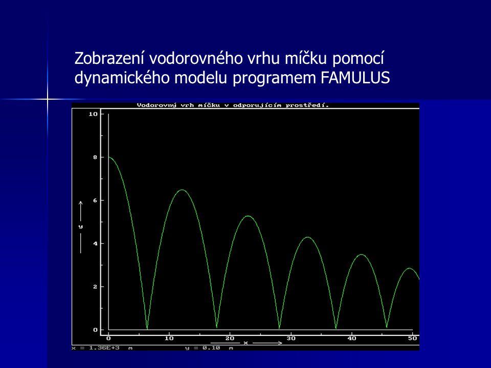 Zobrazení vodorovného vrhu míčku pomocí dynamického modelu programem FAMULUS