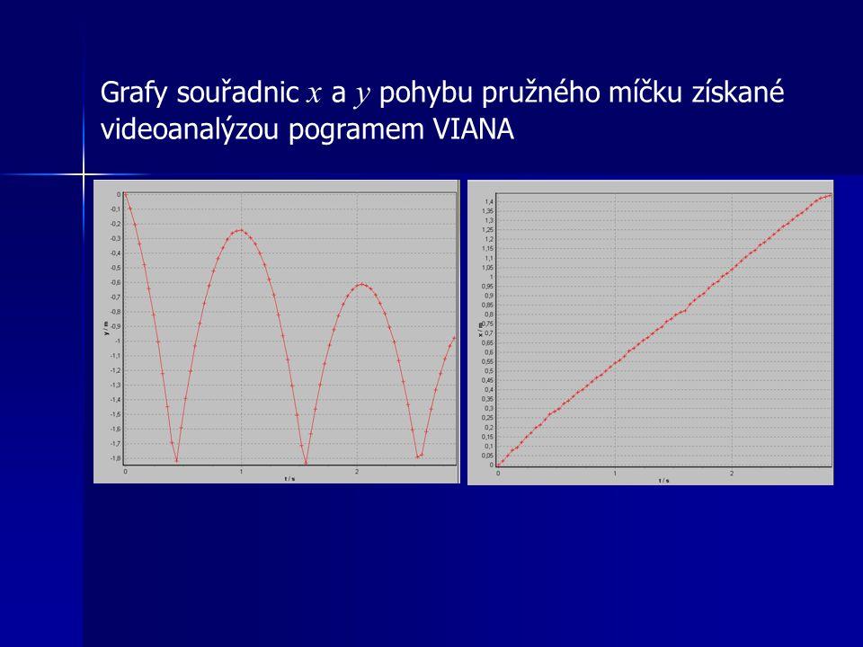 Grafy souřadnic x a y pohybu pružného míčku získané videoanalýzou pogramem VIANA