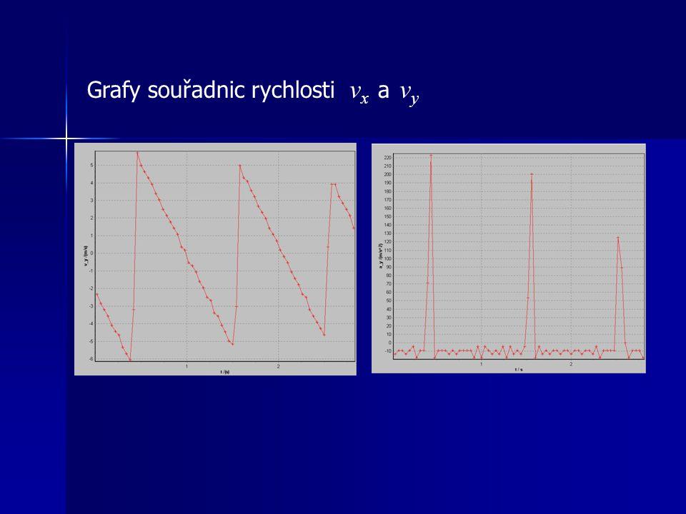 Grafy souřadnic rychlosti v x a v y