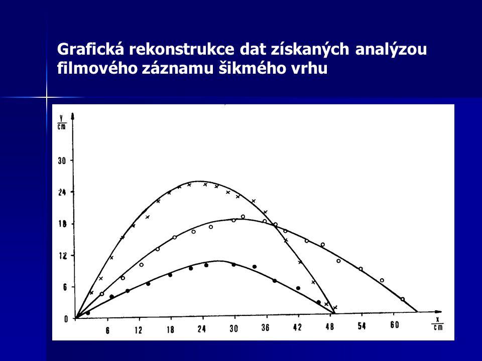 Studium pohybu míčku grafickým kalkulátorem TI-92, datovým analyzátorem CBL a ultrazvukovým detektorem CBR (autor V.