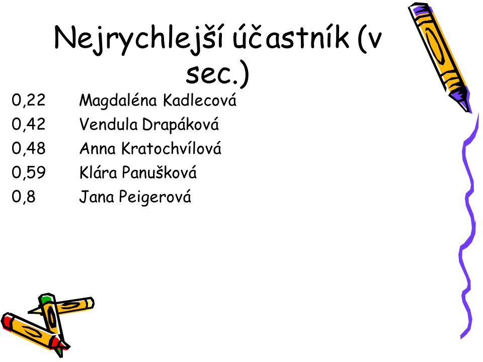 Nejrychlejší účastník (v sec.) 0,22Magdaléna Kadlecová 0,42Vendula Drapáková 0,48Anna Kratochvílová 0,59Klára Panušková 0,8Jana Peigerová
