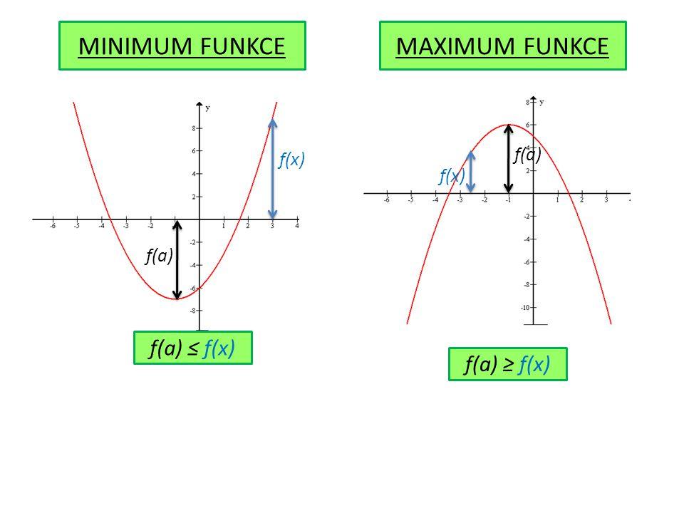 MINIMUM FUNKCEMAXIMUM FUNKCE f(a) f(x) f(a) ≤ f(x) f(a) f(x) f(a) ≥ f(x)