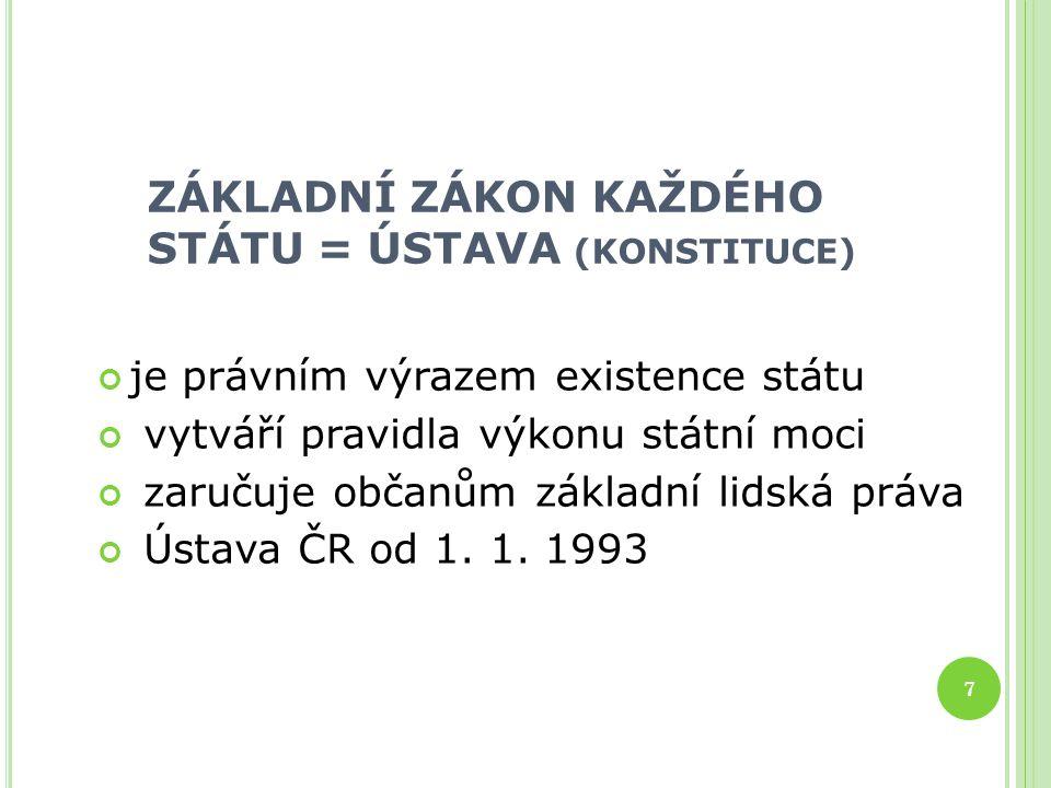 ZÁKLADNÍ ZÁKON KAŽDÉHO STÁTU = ÚSTAVA (KONSTITUCE) je právním výrazem existence státu vytváří pravidla výkonu státní moci zaručuje občanům základní lidská práva Ústava ČR od 1.