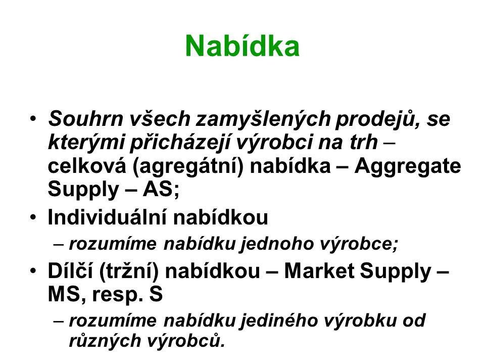 Nabídka Souhrn všech zamyšlených prodejů, se kterými přicházejí výrobci na trh – celková (agregátní) nabídka – Aggregate Supply – AS; Individuální nab
