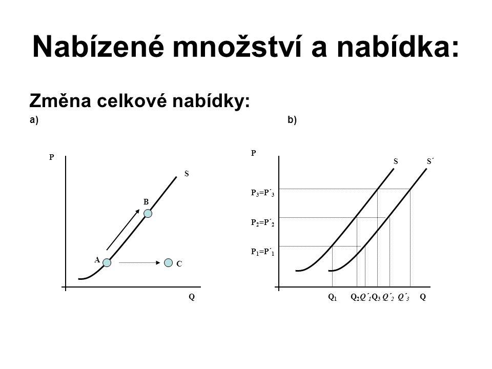 Nabízené množství a nabídka: Změna celkové nabídky: a) b) A B C P Q S P P 3 =P´ 3 P 2 =P´ 2 P 1 =P´ 1 S S´ Q 1 Q 2 Q´ 1 Q 3 Q´ 2 Q´ 3 Q