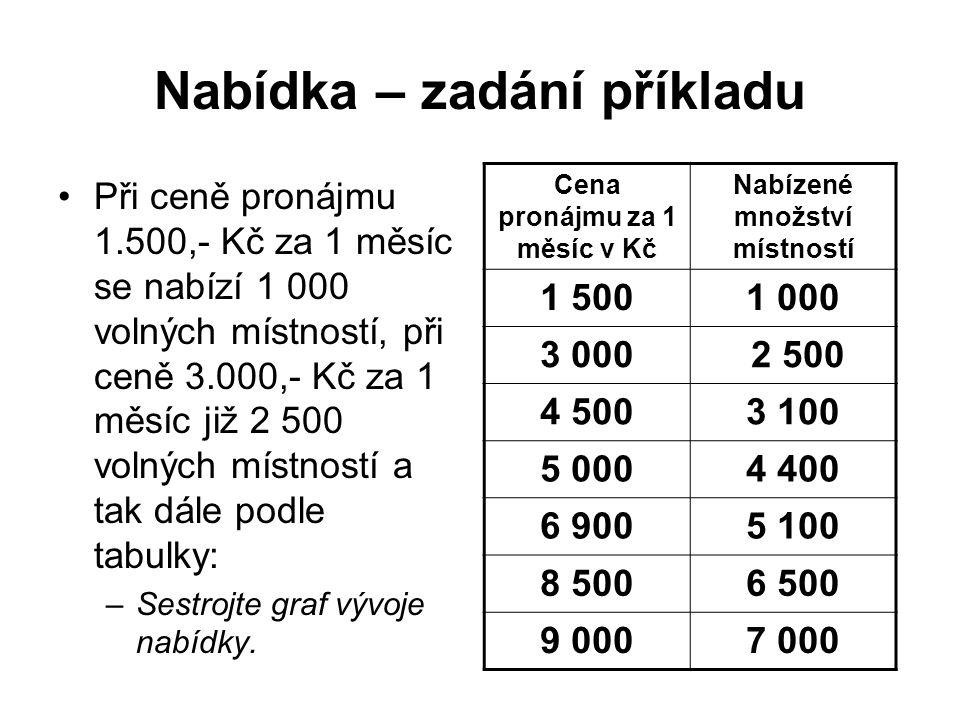 Nabídka – zadání příkladu Při ceně pronájmu 1.500,- Kč za 1 měsíc se nabízí 1 000 volných místností, při ceně 3.000,- Kč za 1 měsíc již 2 500 volných