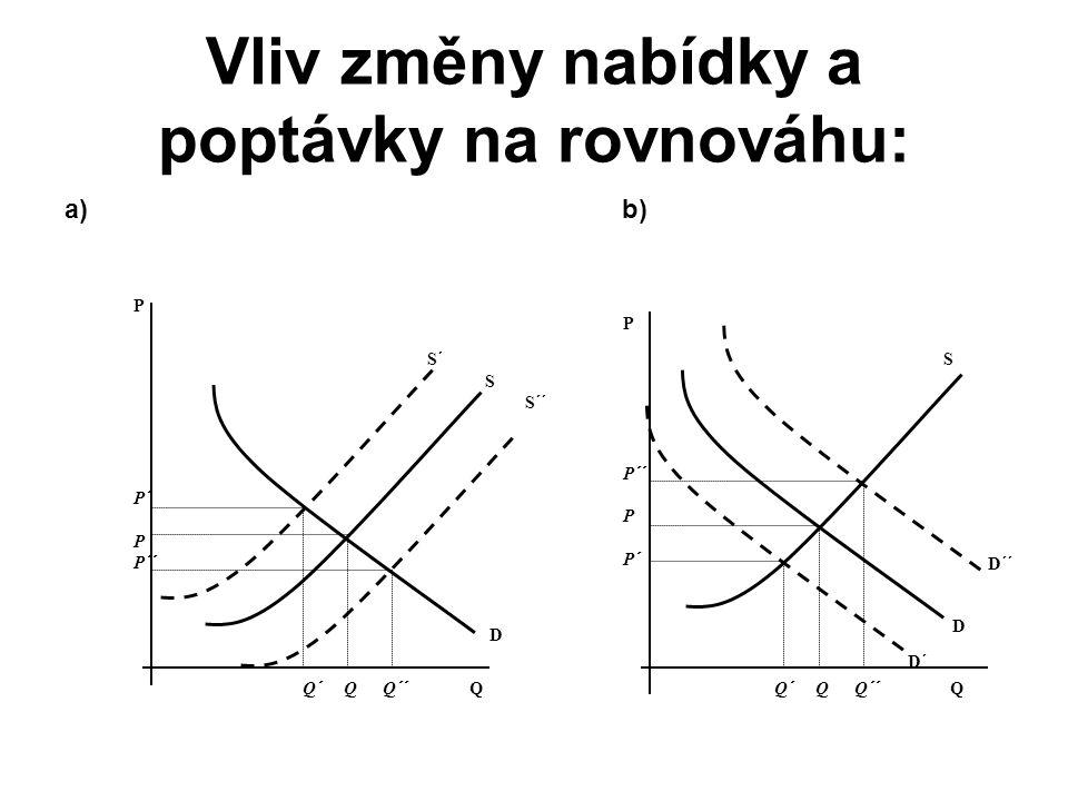 Vliv změny nabídky a poptávky na rovnováhu: a) b) P P´ P P´´ Q´ Q Q´´ Q D S´ S S´´ P P´´ P P´ Q´ Q Q´´ Q S D´´ D D´