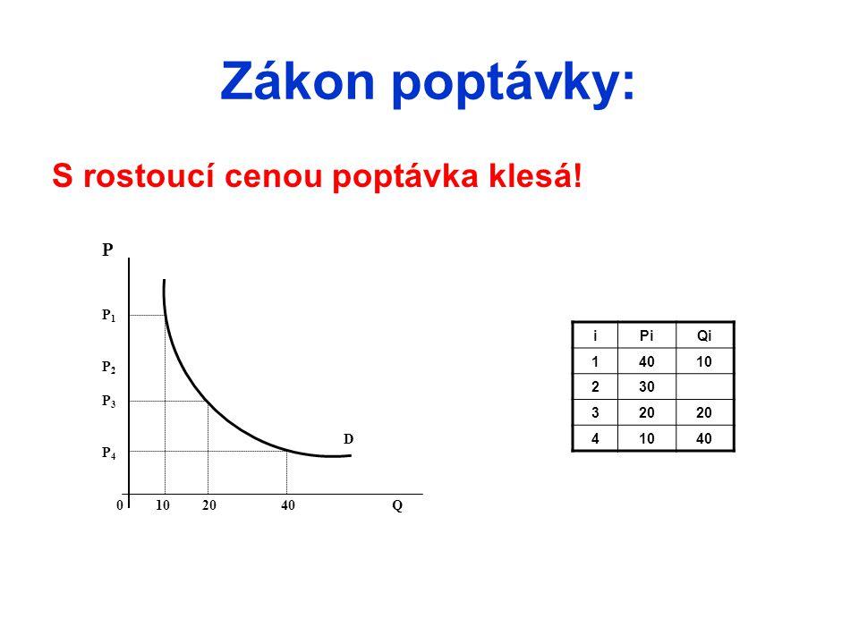 Zákon poptávky: S rostoucí cenou poptávka klesá! PP1P2P3P4PP1P2P3P4 0 10 20 40 Q D iPiQi 14010 230 320 41040