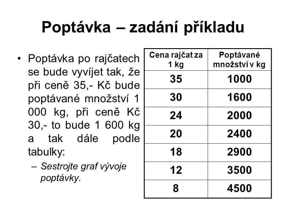 Poptávka – zadání příkladu Poptávka po rajčatech se bude vyvíjet tak, že při ceně 35,- Kč bude poptávané množství 1 000 kg, při ceně Kč 30,- to bude 1