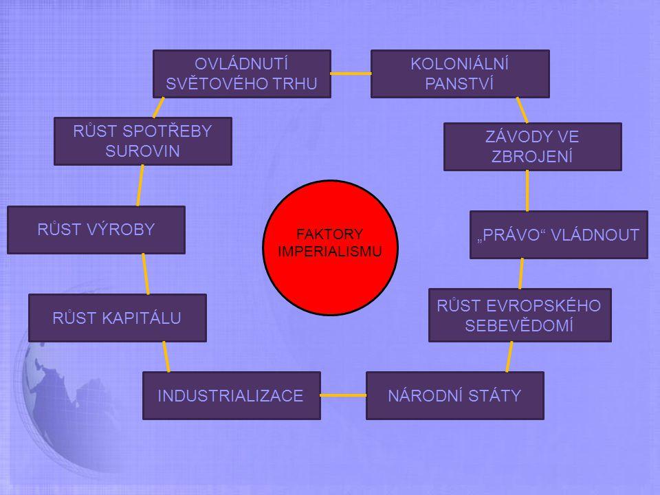 FAKTORY IMPERIALISMU INDUSTRIALIZACENÁRODNÍ STÁTY RŮST KAPITÁLU RŮST VÝROBY RŮST SPOTŘEBY SUROVIN OVLÁDNUTÍ SVĚTOVÉHO TRHU KOLONIÁLNÍ PANSTVÍ ZÁVODY V