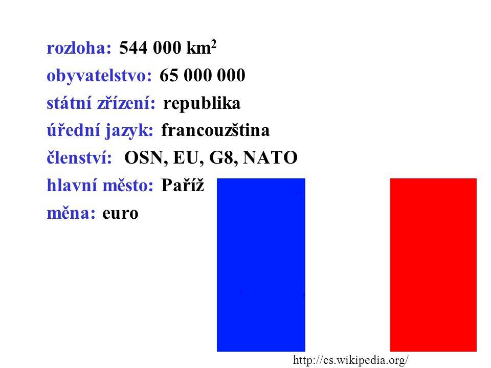 rozloha: 544 000 km 2 obyvatelstvo: 65 000 000 státní zřízení: republika úřední jazyk: francouzština členství: OSN, EU, G8, NATO hlavní město: Paříž m