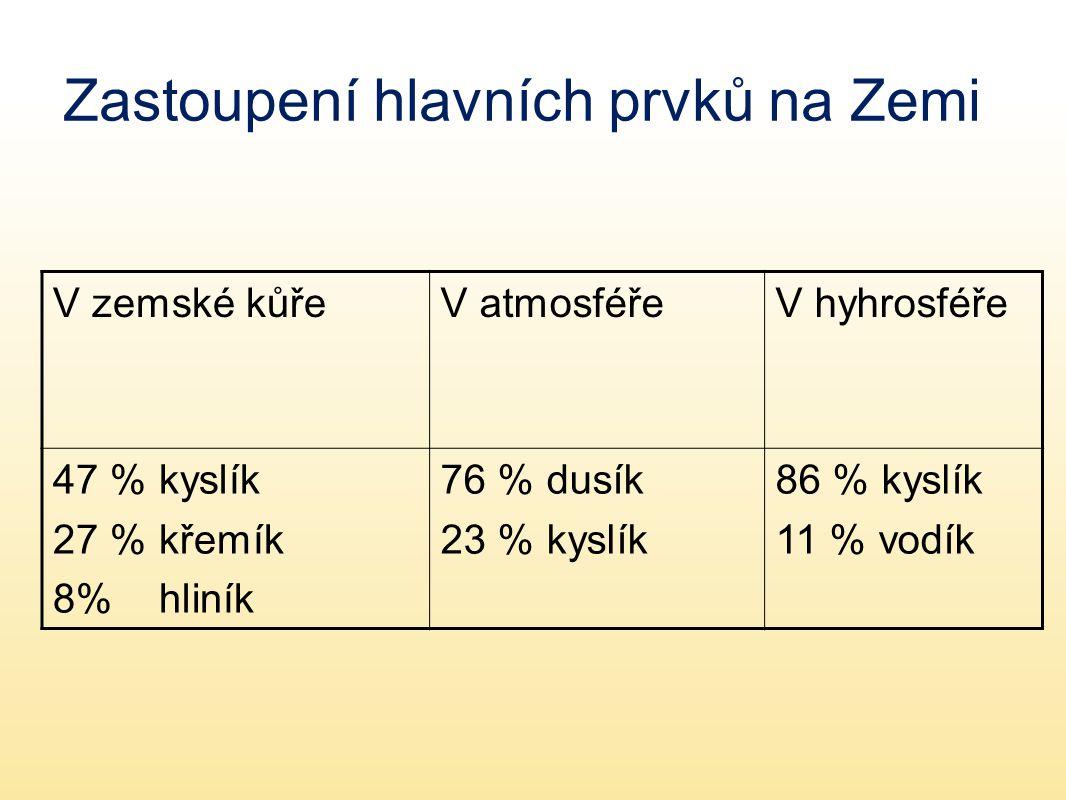 Zastoupení hlavních prvků na Zemi V zemské kůřeV atmosféřeV hyhrosféře 47 % kyslík 27 % křemík 8% hliník 76 % dusík 23 % kyslík 86 % kyslík 11 % vodík