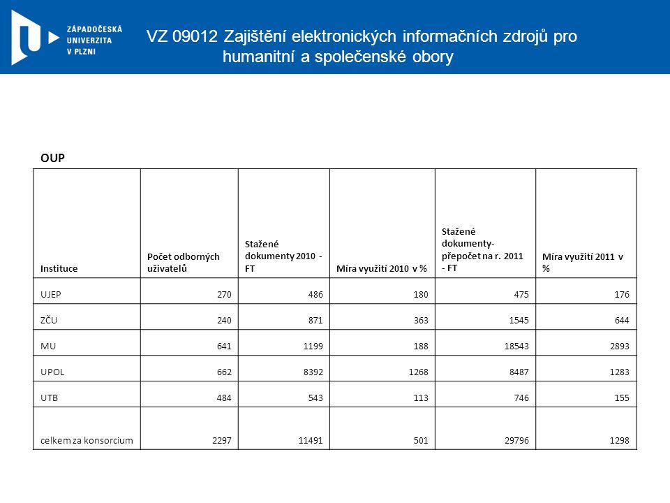 VZ 09012 Zajištění elektronických informačních zdrojů pro humanitní a společenské obory OUP Instituce Počet odborných uživatelů Stažené dokumenty 2010 - FTMíra využití 2010 v % Stažené dokumenty- přepočet na r.