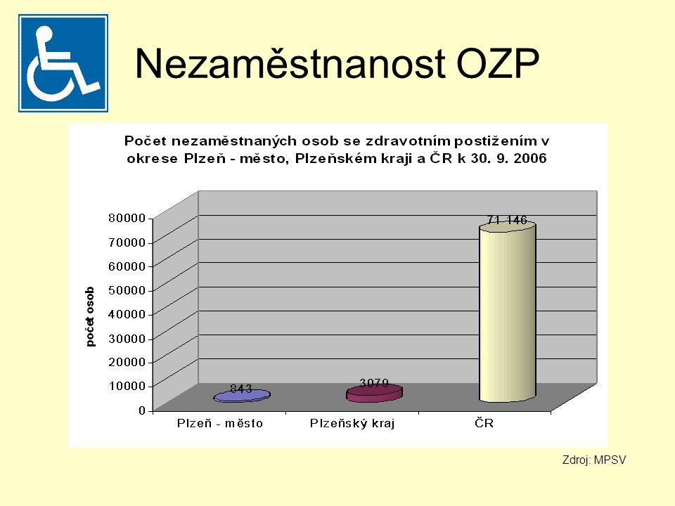 Největší zaměstnavatelé OZP v Plzni výrobní družstvo invalidů společnost byla založena v prosinci 1957, na družstvo spoluvlastníků byla transformována 29.