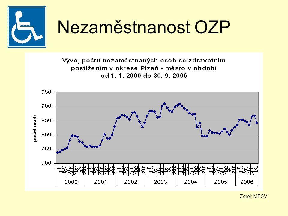 Nezaměstnanost OZP Zdroj: MPSV