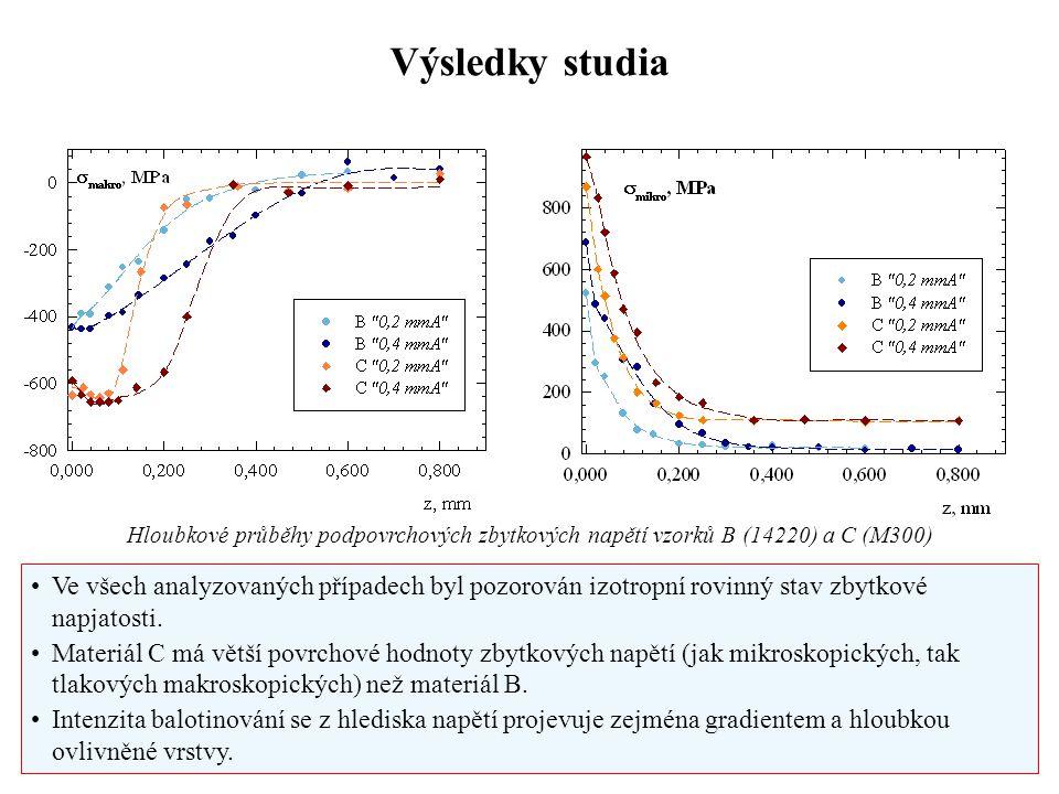 Výsledky studia Hloubkové průběhy podpovrchových zbytkových napětí vzorků B (14220) a C (M300) Ve všech analyzovaných případech byl pozorován izotropn
