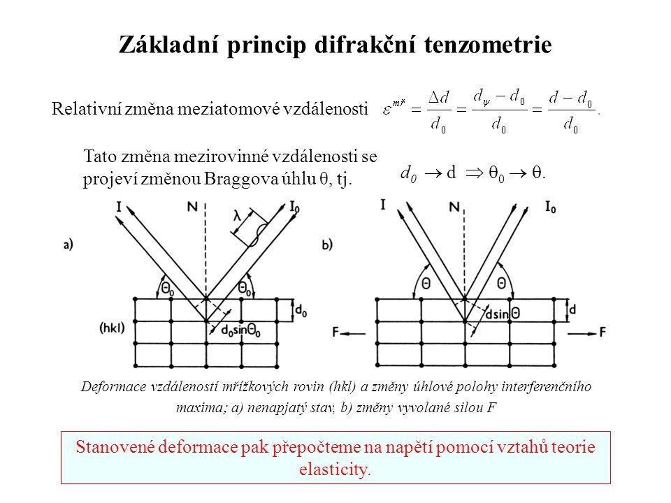 Relativní změna meziatomové vzdálenosti d 0  d   0  . Deformace vzdáleností mřížkových rovin (hkl) a změny úhlové polohy interferenčního maxima 